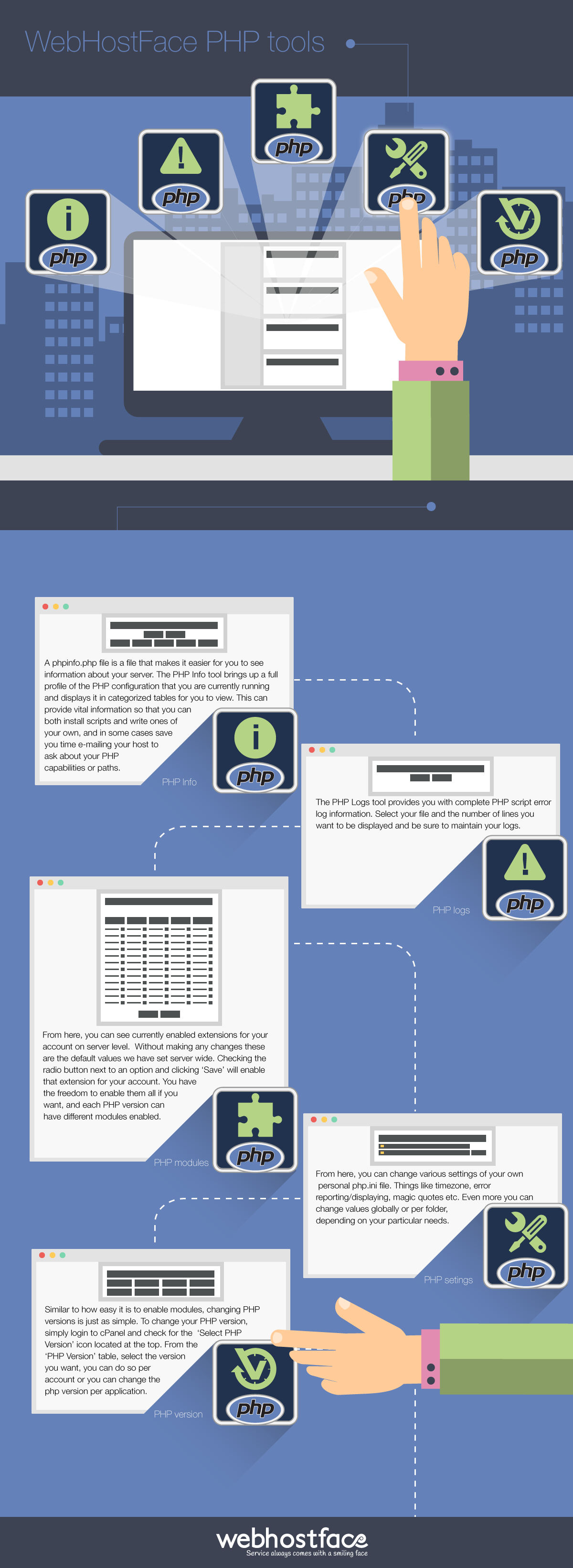 WebHostFace PHP Tools Infographic