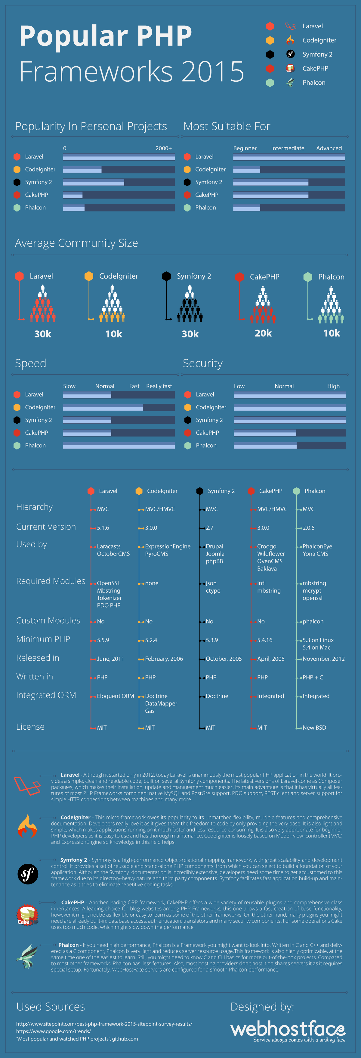 Popular PHP Frameworks 2015 Infographic