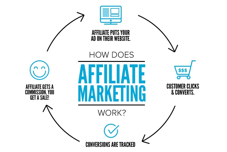 6 Tips To Succeed In The Affiliate Marketing Business