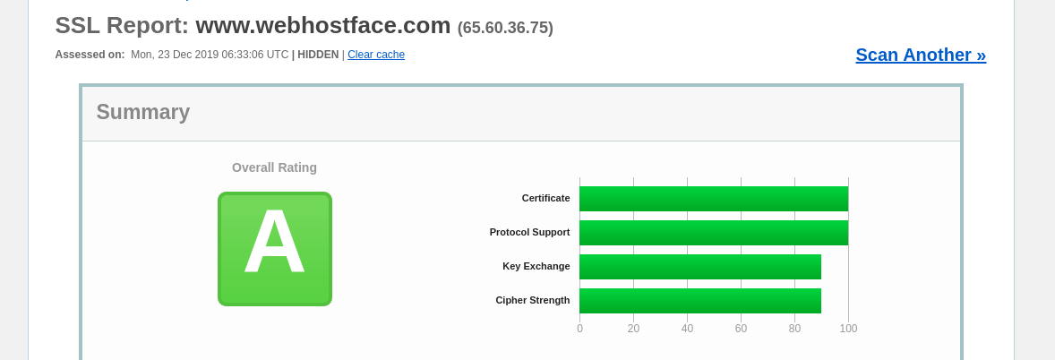 WebHostFace-SSL-Labs